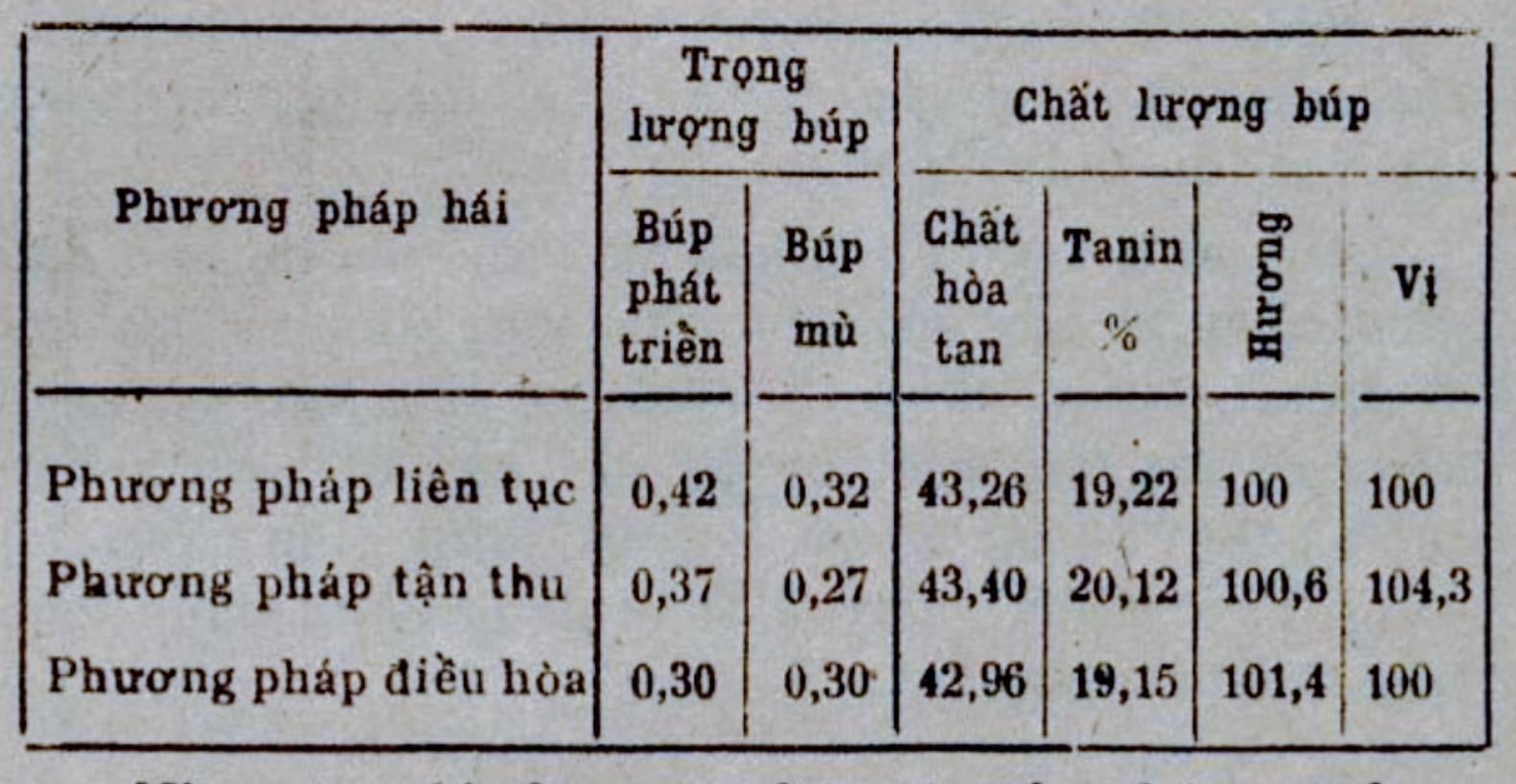 Bảng so sánh khối lượng và chất lượng của búp trà
